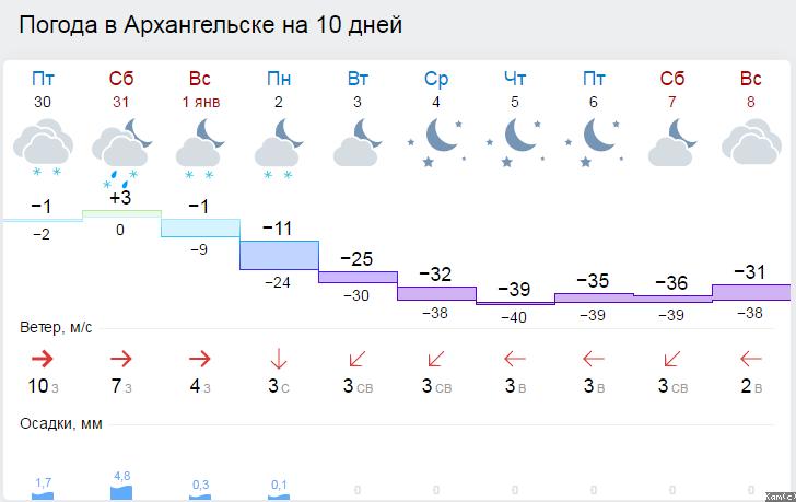 Погода архангельска на 2 недели